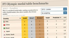 Olympic medal table benchmark