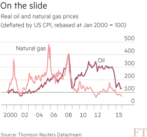 Chart: Oil and gas prices