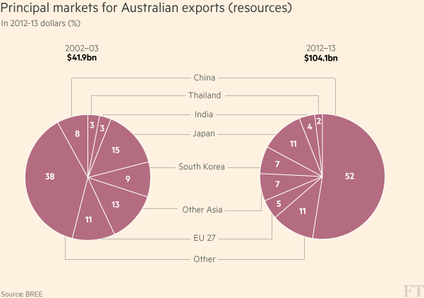 Principal markets for Australian exports (resources)