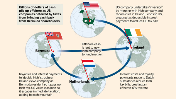 tax inversion graphic