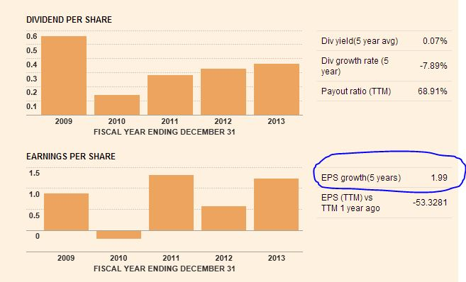 Earnings per share taken from FT website