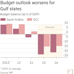Chart: Budget outlook worsens for Gulf states
