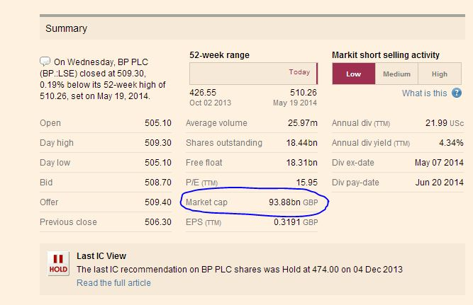 Market cap from BP company information held on the FT website