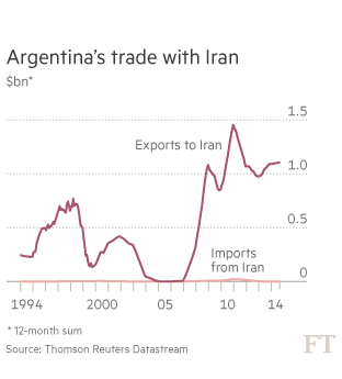 Argentine trade with Iran