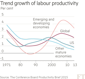 Trend-growth-of-labour-productivity