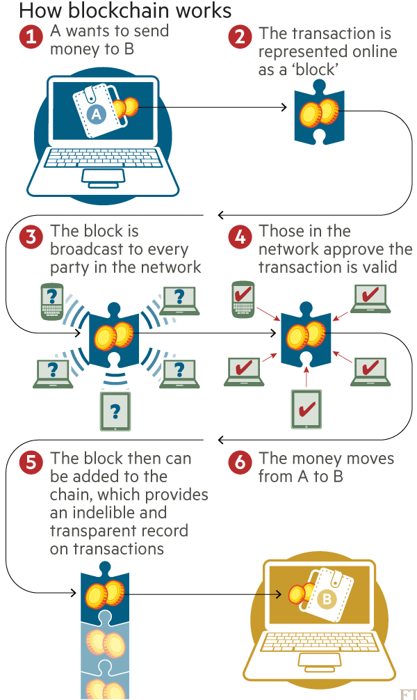 Chart: How blockchain works