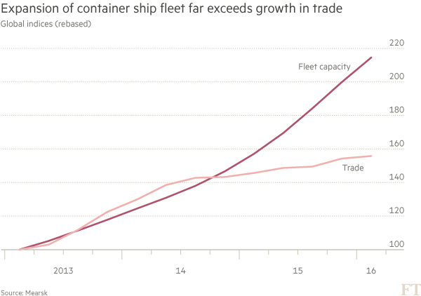 Container-shipping-chart-3b