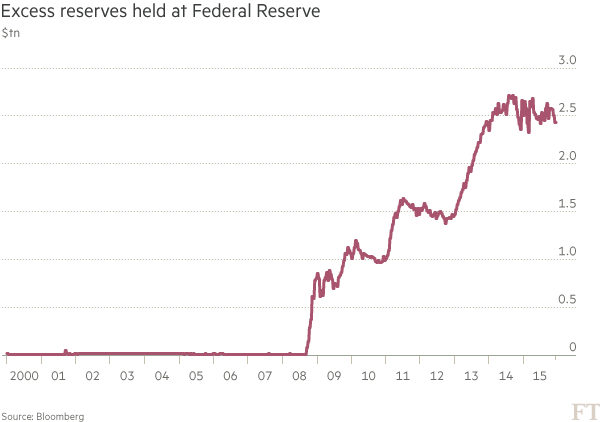 Chart: Excess reserves held at Federal Reserve