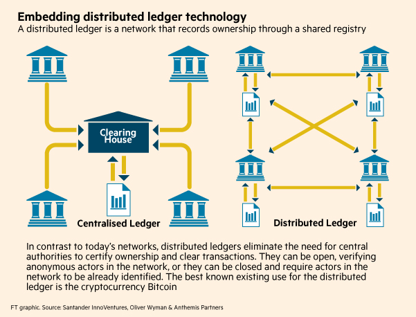 Blockchain technology graphic
