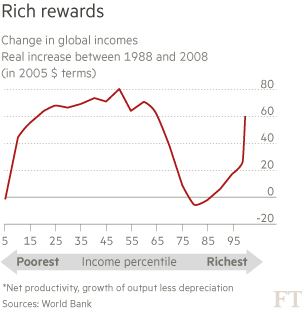 Change-in-global-incomes