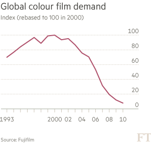 Graph shows a decline in colour film sales from around the year 2000 onwards. Sales decreased sharply from an index of over 90 in the year 2002, to just under 10 in the year 2010.