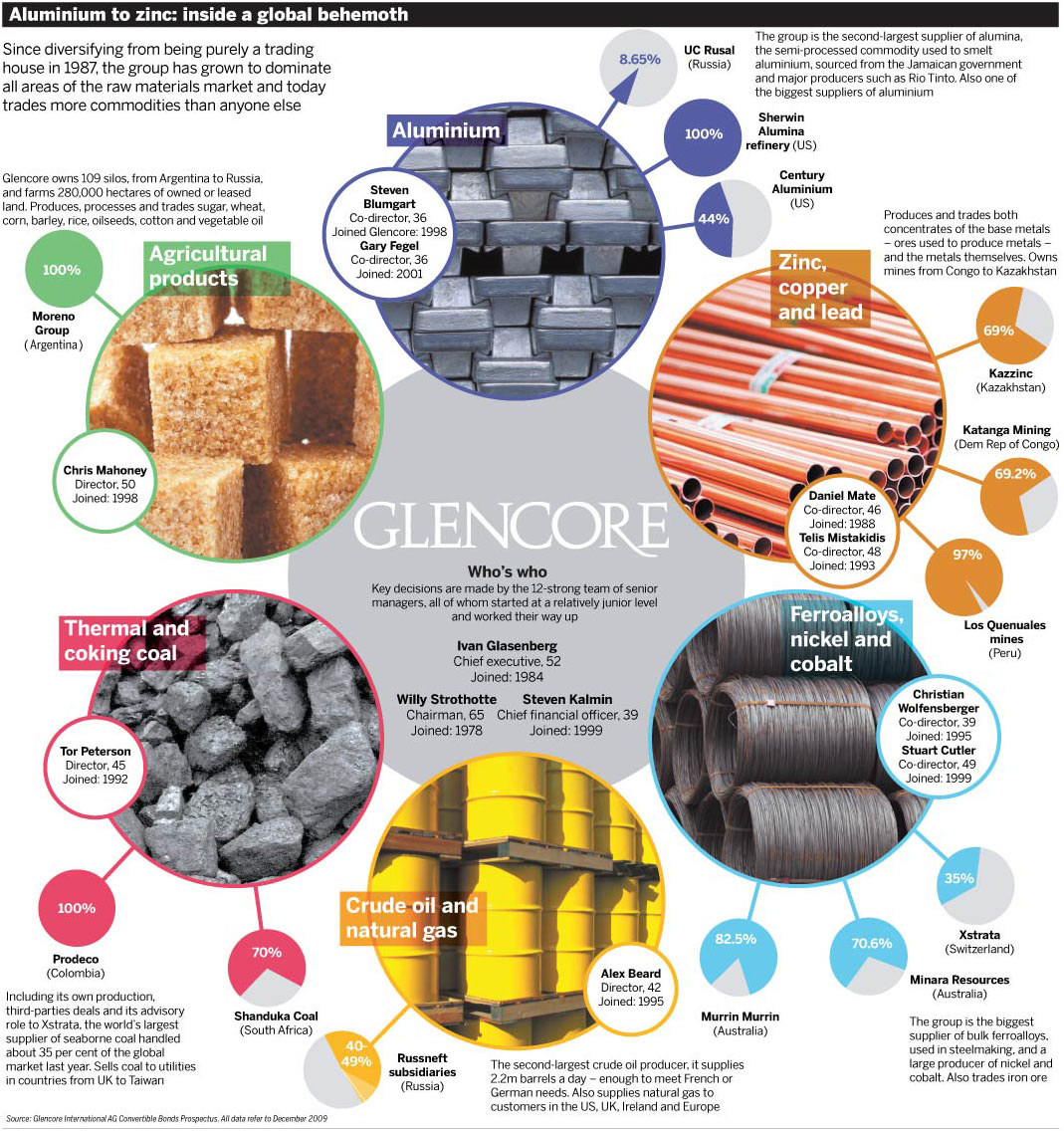 Image result for Glencore