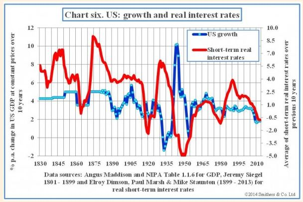US growth vs real interest rates