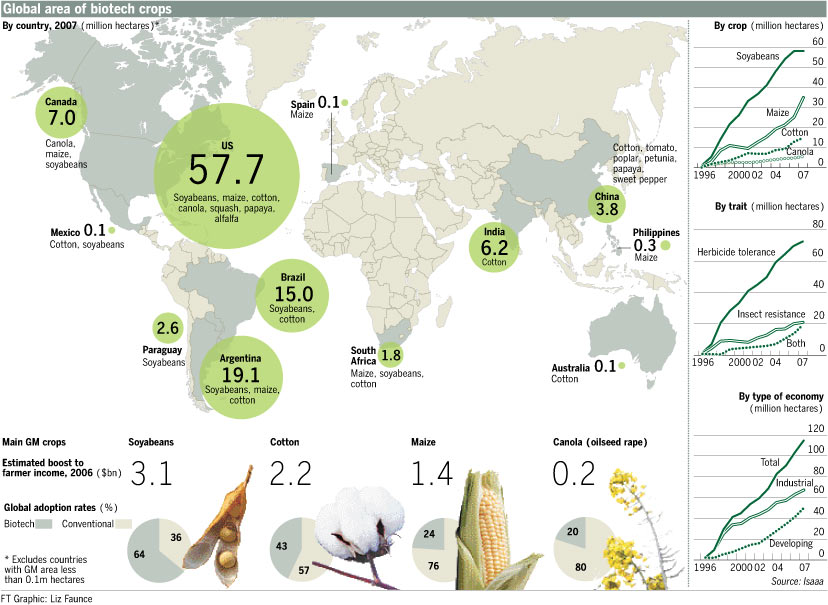Global area of biotech crops