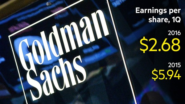 Goldman Sachs' earnings per share almost halved from its first quarter value in 2015