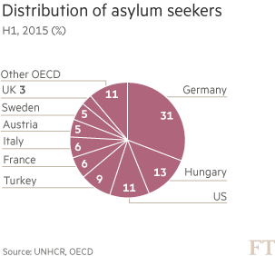 Chart: Asylum applications