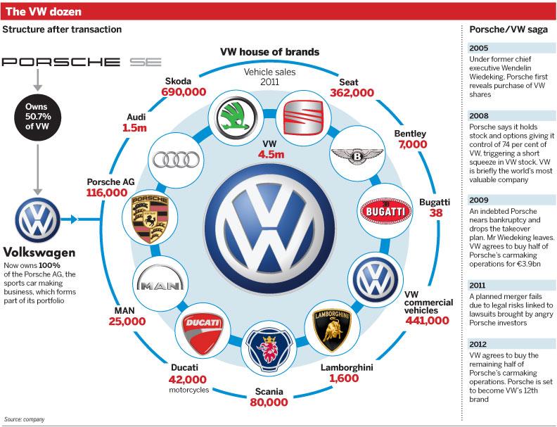 Volkswagen own porsche