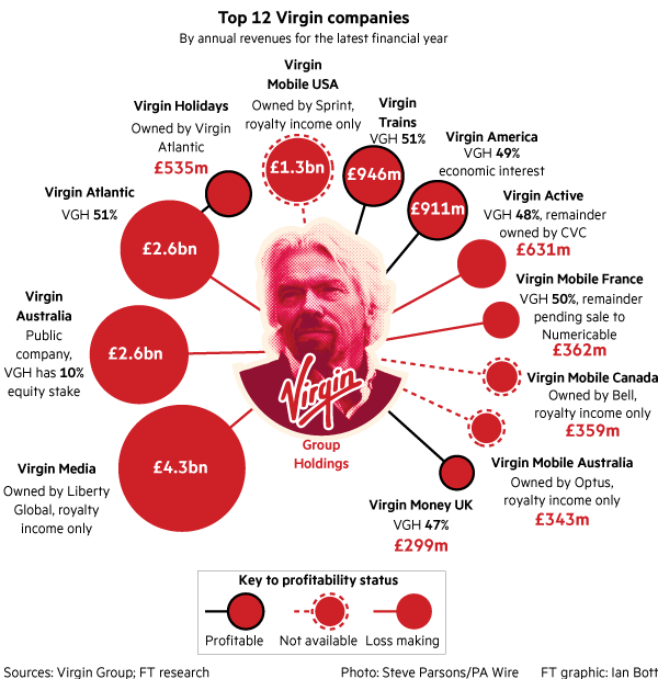 virgin group business model Virgin group management system virgin group is a british multinational branded venture capital conglomerate company founded by business tycoon richard branson its core business areas are travel, entertainment and lifestyle and it consists of more than 400 companies worldwide.