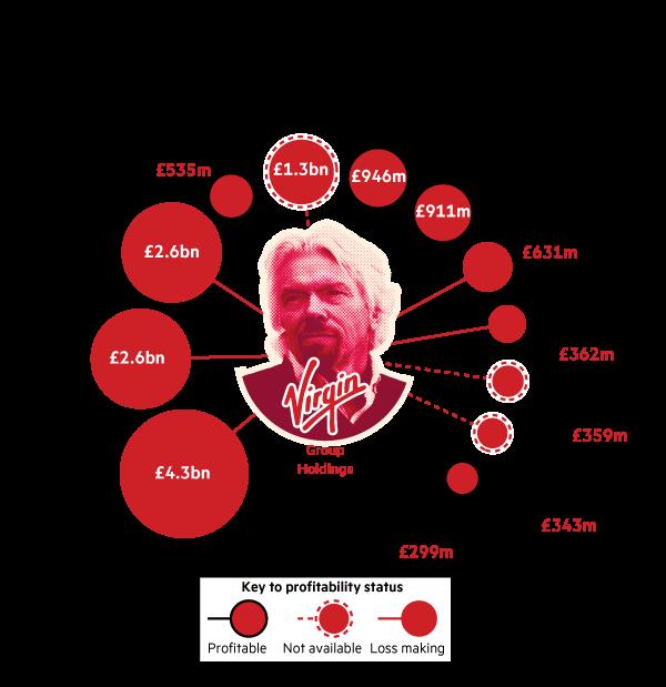 Virgin data