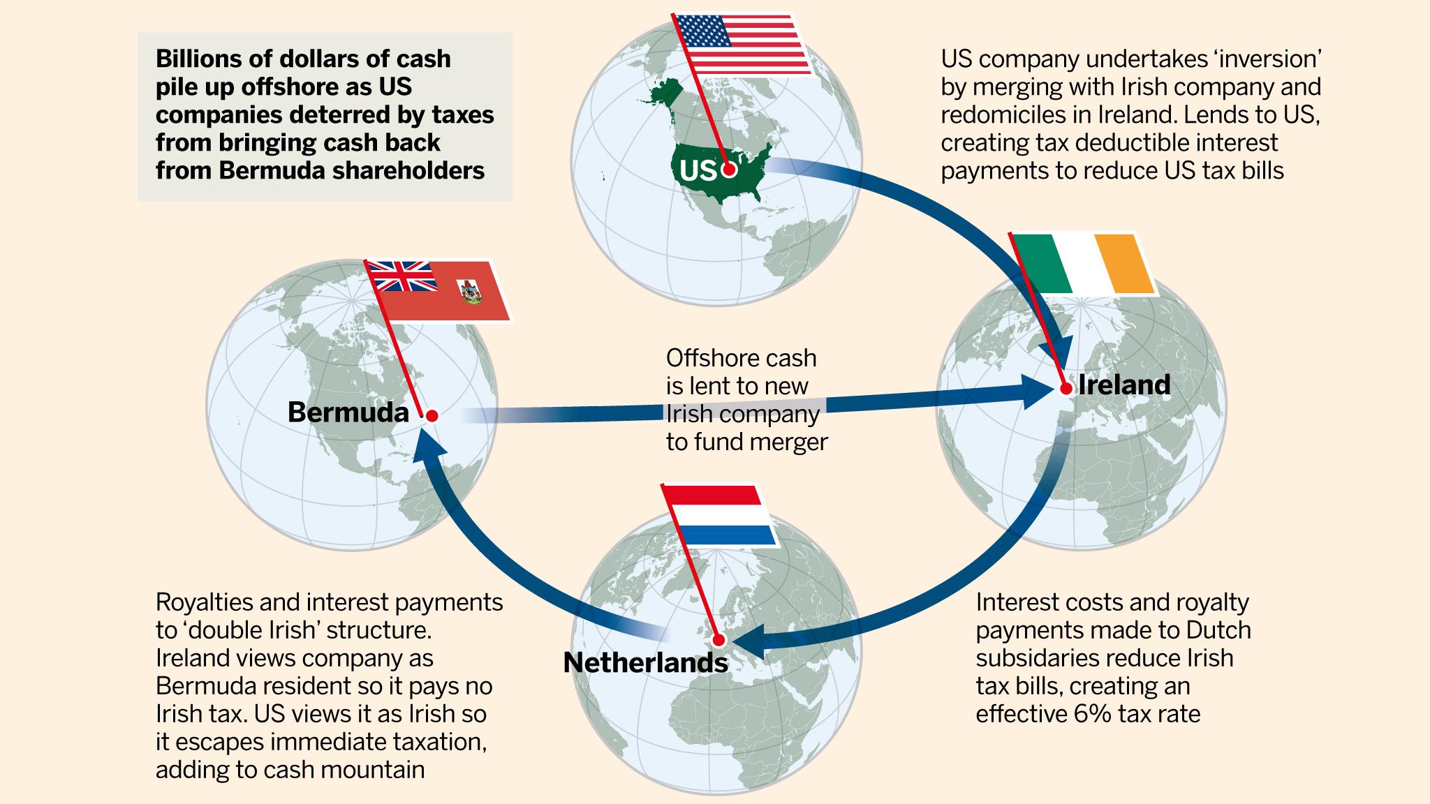 More Companies Escaping America S Masochistic Corporate