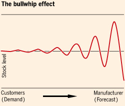 the bullwhip effect in barillas case Bullwhip effect simulation a case study of supply chain operations in the european grocery on the bullwhip and inventory variance produced by an ordering.