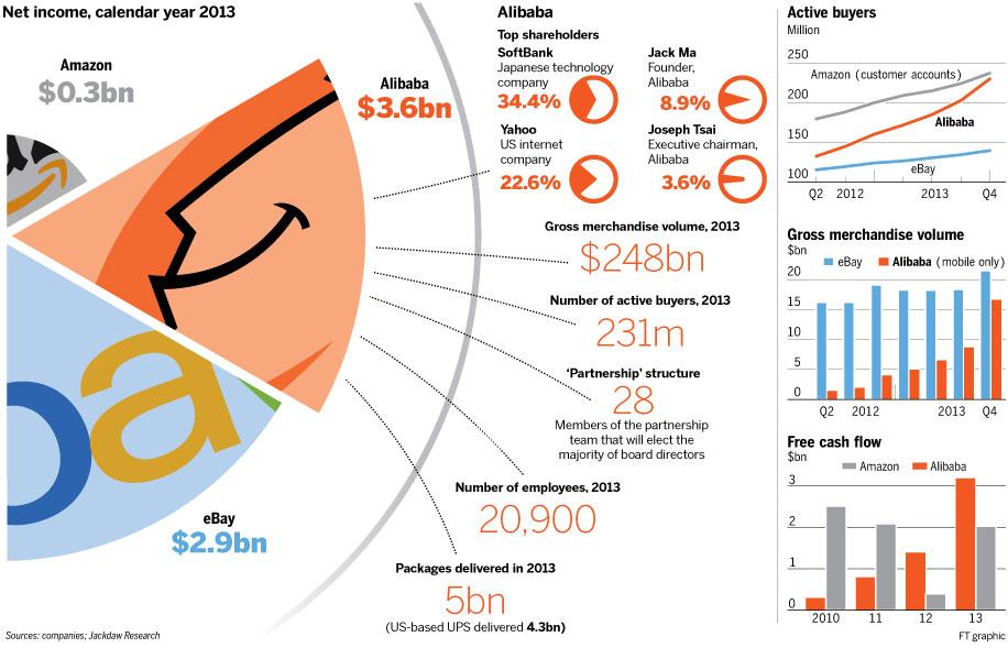 アリババ IPO史上最大規模の250億ドル(2.5兆円)資金調達 時価総額2300億ドル(23兆円)ソフトバンクに8兆円 39